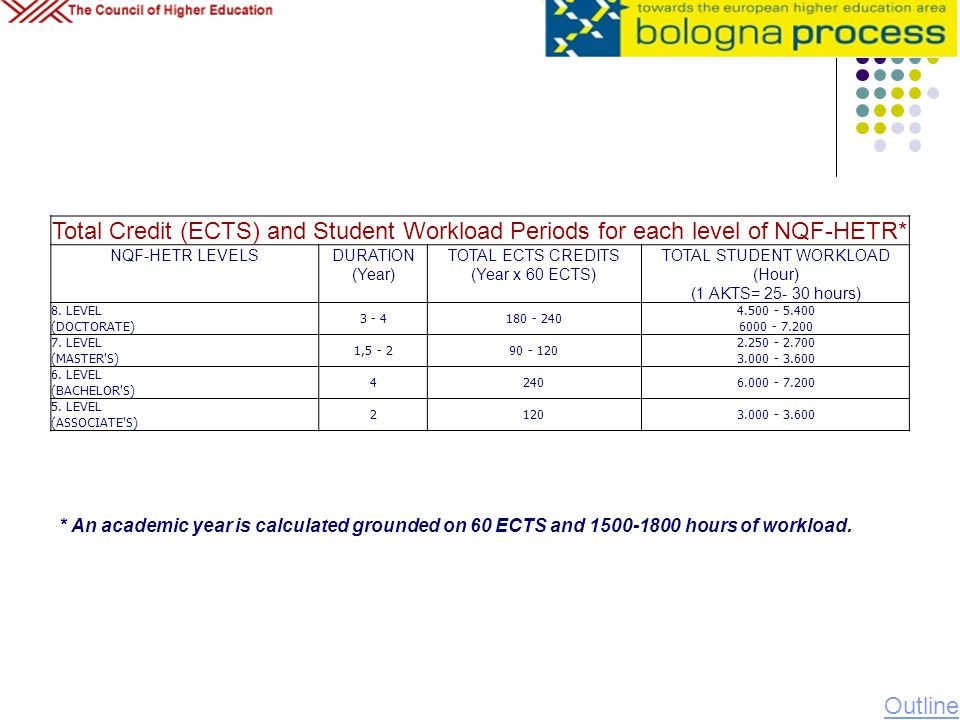 Total Credit (ECTS) and Student Workload Periods for each level of NQF-HETR*