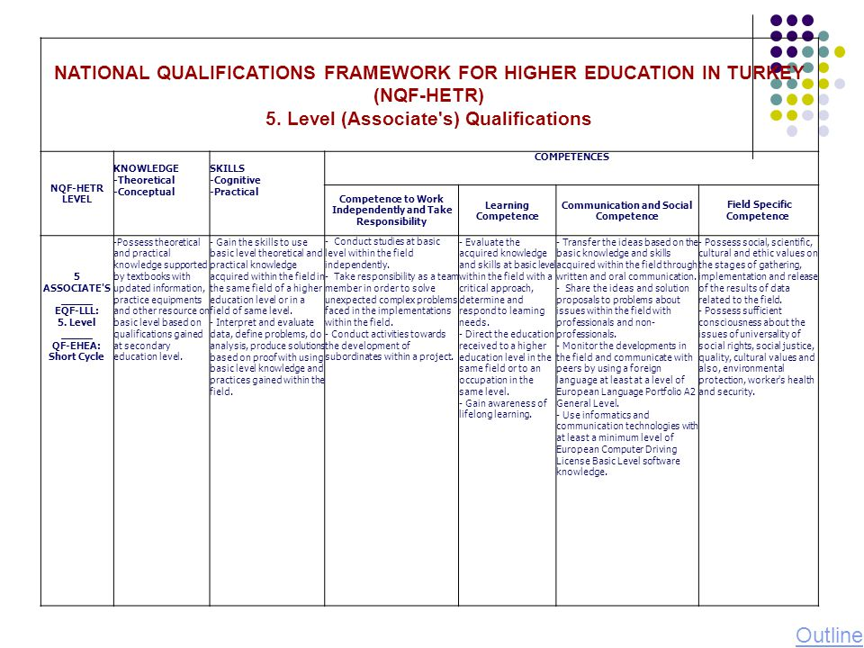 NATIONAL QUALIFICATIONS FRAMEWORK FOR HIGHER EDUCATION IN TURKEY (NQF-HETR) 5. Level (Associate s) Qualifications