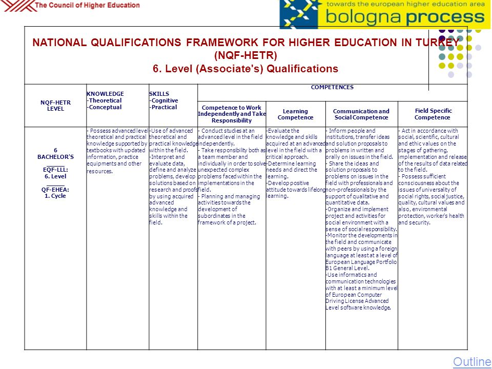 NATIONAL QUALIFICATIONS FRAMEWORK FOR HIGHER EDUCATION IN TURKEY (NQF-HETR) 6. Level (Associate s) Qualifications