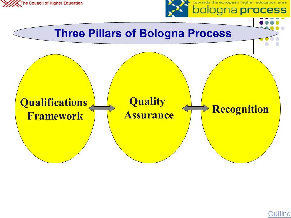 Qualifications Framework