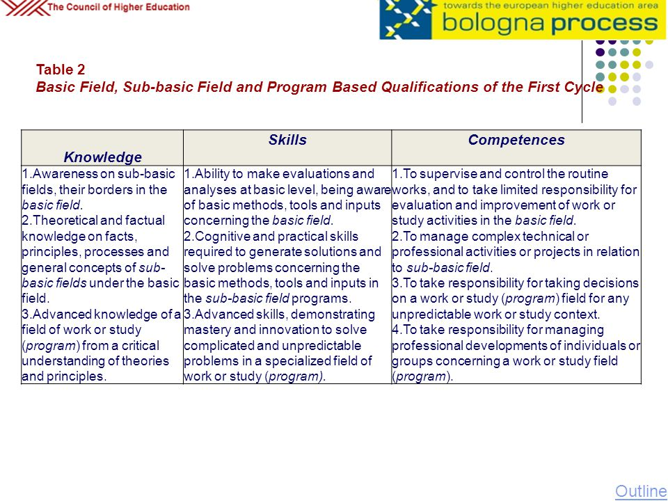 Table 2 Basic Field, Sub-basic Field and Program Based Qualifications of the First Cycle. Knowledge.