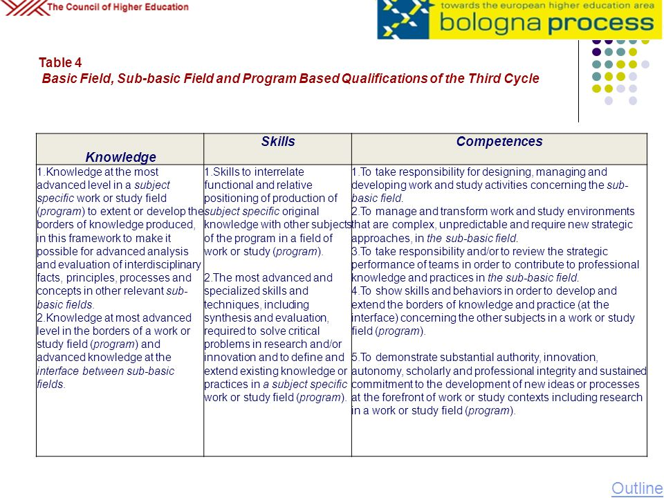 Table 4 Basic Field, Sub-basic Field and Program Based Qualifications of the Third Cycle. Knowledge.