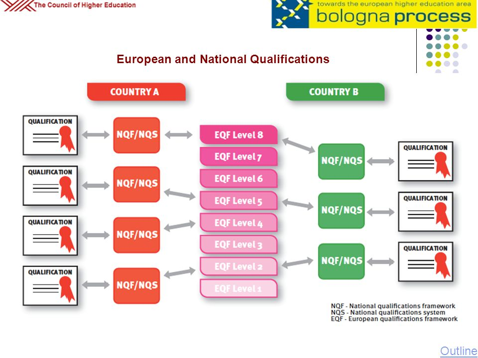 European and National Qualifications