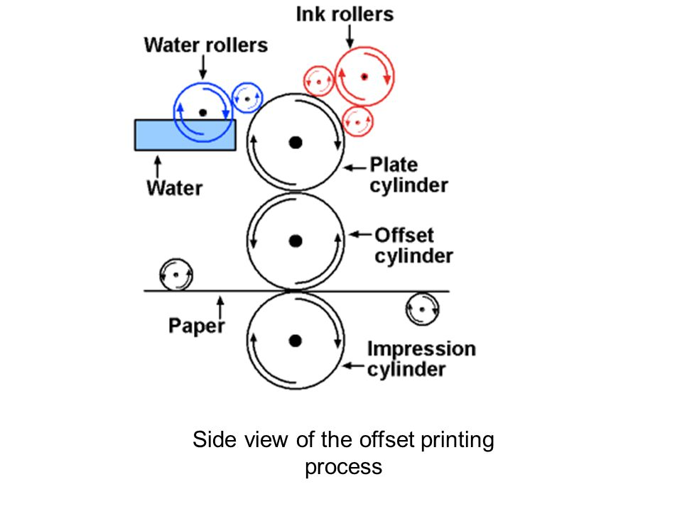 Side view of the offset printing process