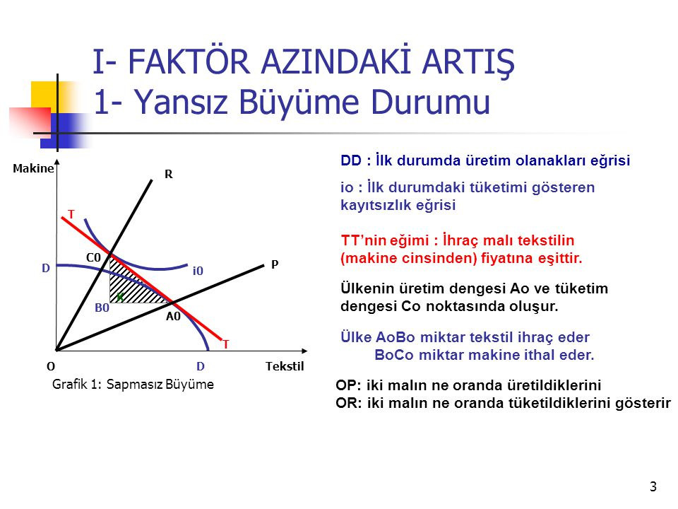 I- FAKTÖR AZINDAKİ ARTIŞ 1- Yansız Büyüme Durumu