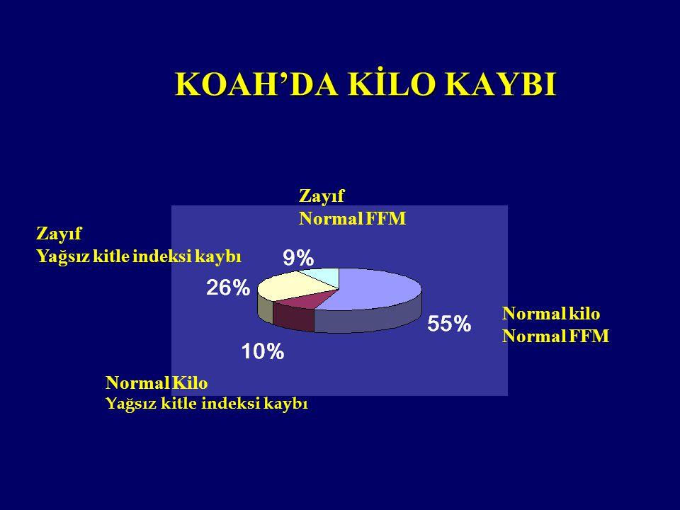 KOAH'DA KİLO KAYBI Zayıf Normal FFM Zayıf Yağsız kitle indeksi kaybı