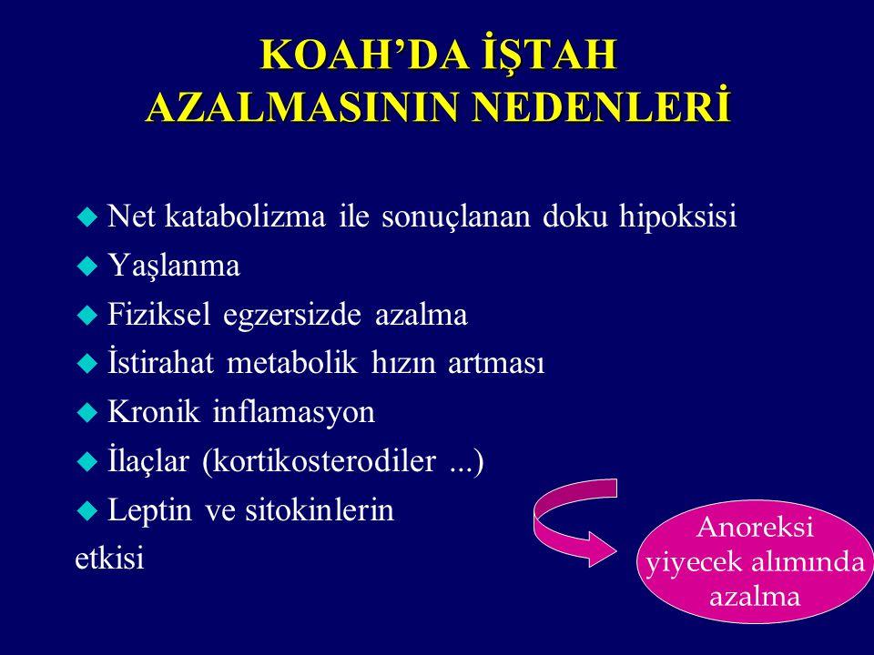 KOAH'DA İŞTAH AZALMASININ NEDENLERİ