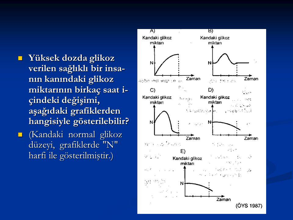 Yüksek dozda glikoz verilen sağlıklı bir insanın kanındaki glikoz miktarının birkaç saat i-çindeki değişimi, aşağıdaki grafiklerden hangisiyle gösterilebilir