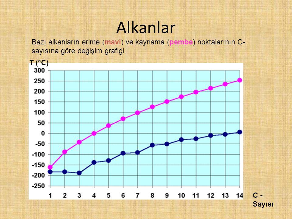Alkanlar Bazı alkanların erime (mavi) ve kaynama (pembe) noktalarının C-sayısına göre değişim grafiği.