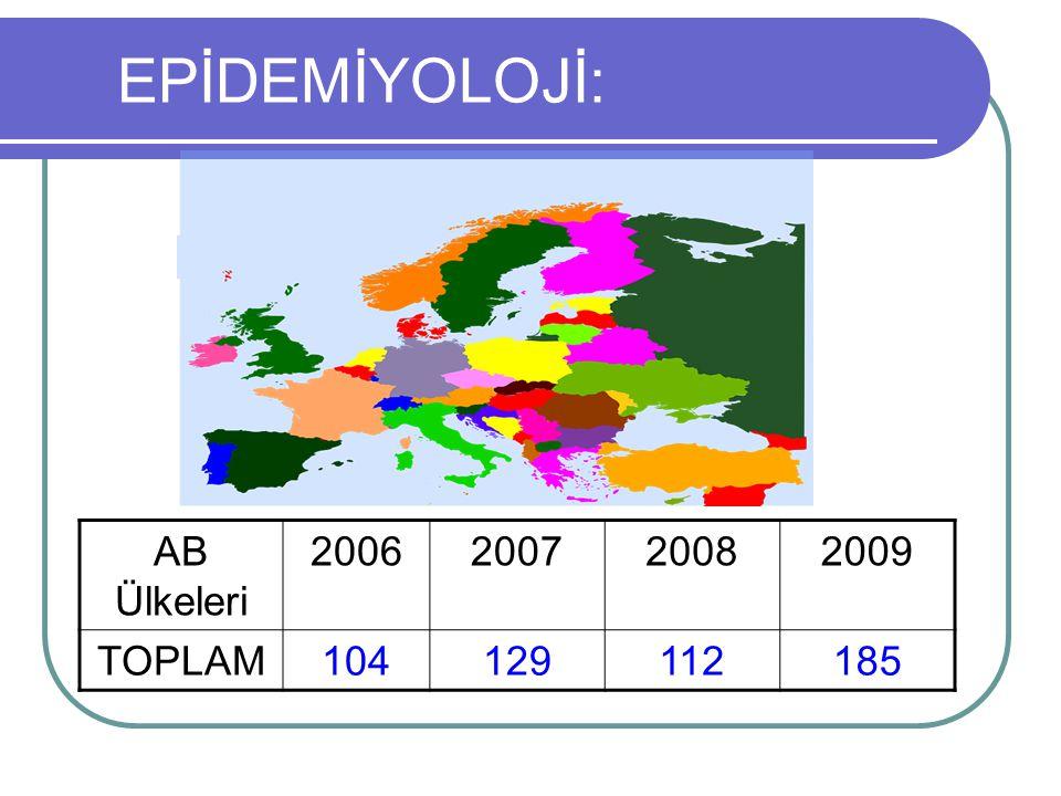 EPİDEMİYOLOJİ: AB Ülkeleri 2006 2007 2008 2009 TOPLAM 104 129 112 185