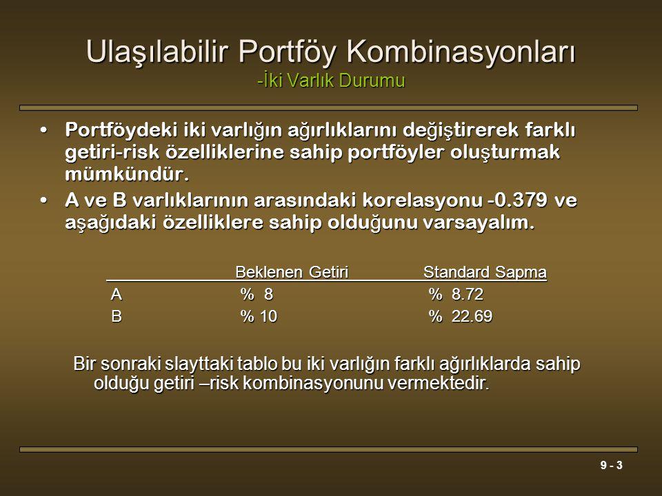 Ulaşılabilir Portföy Kombinasyonları -İki Varlık Durumu