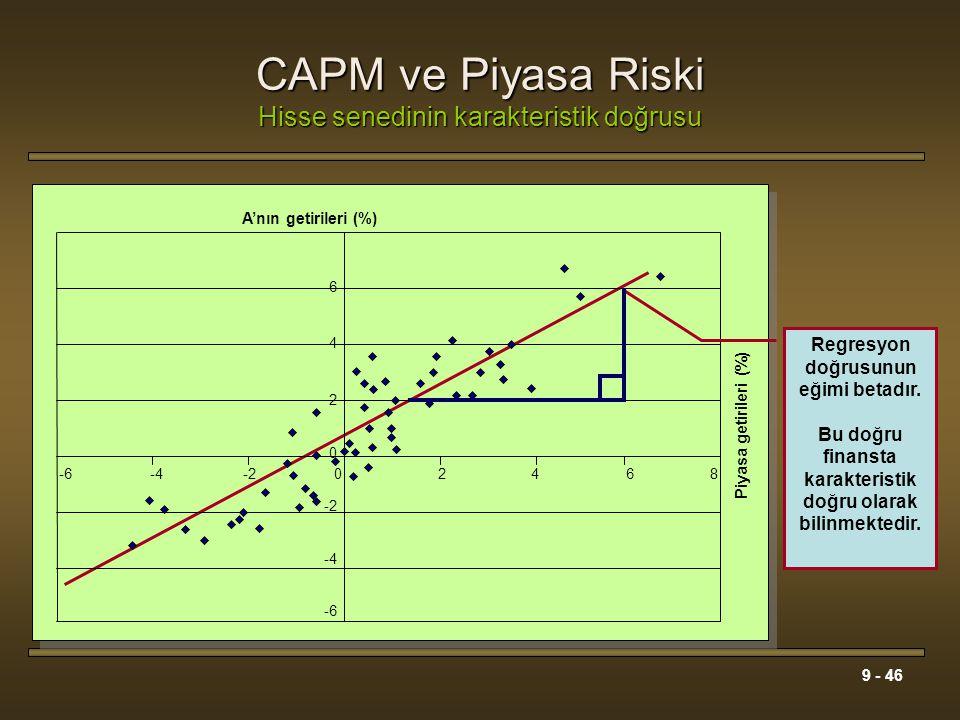 CAPM ve Piyasa Riski Hisse senedinin karakteristik doğrusu