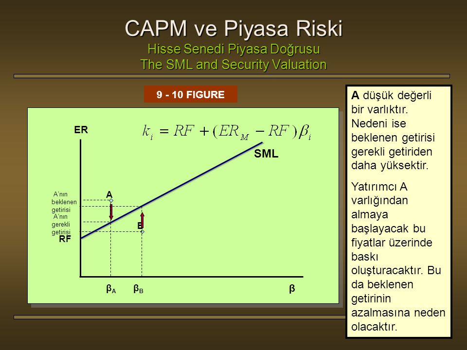 CAPM ve Piyasa Riski Hisse Senedi Piyasa Doğrusu The SML and Security Valuation