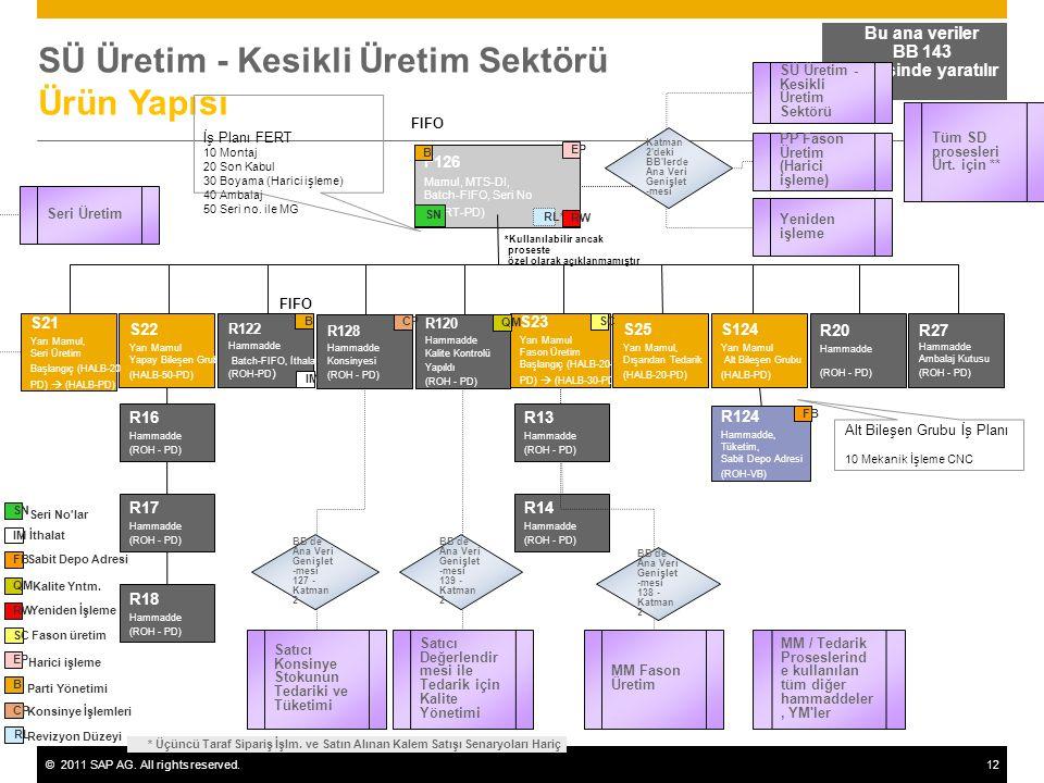 SÜ Üretim - Kesikli Üretim Sektörü Ürün Yapısı