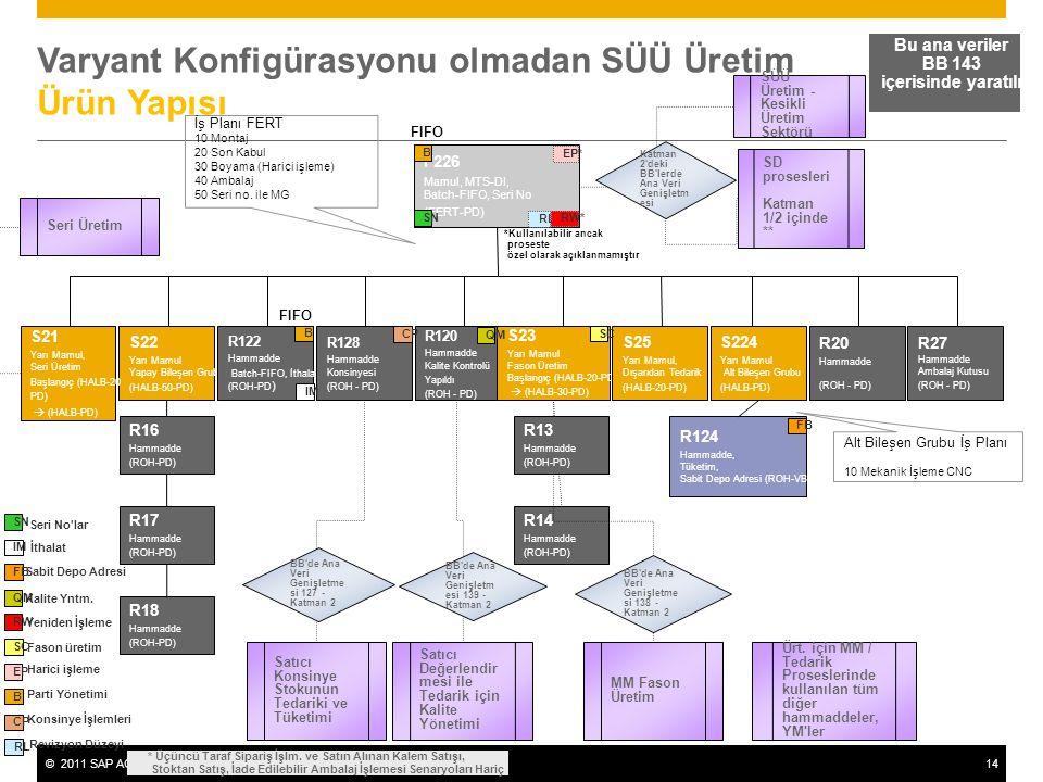 Varyant Konfigürasyonu olmadan SÜÜ Üretim Ürün Yapısı