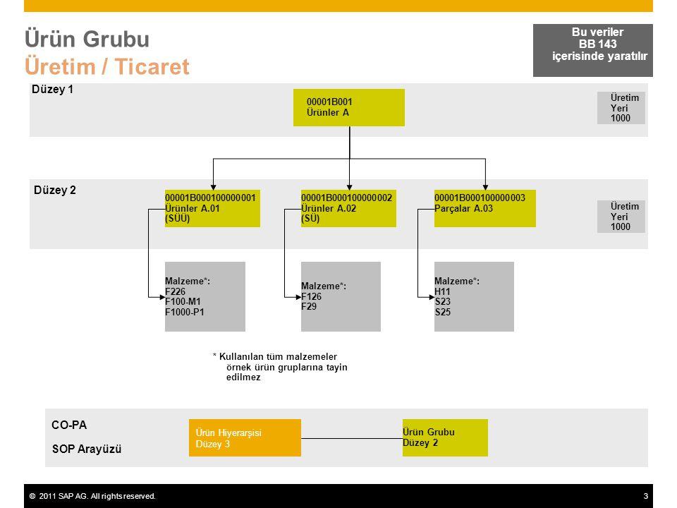 Ürün Grubu Üretim / Ticaret