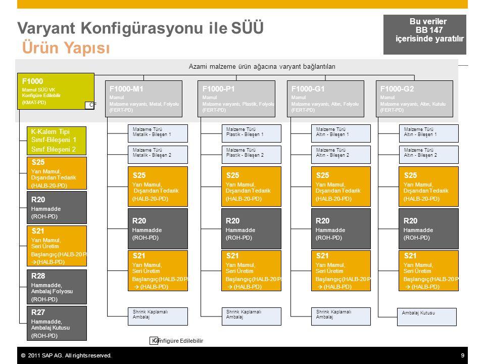 Varyant Konfigürasyonu ile SÜÜ Ürün Yapısı