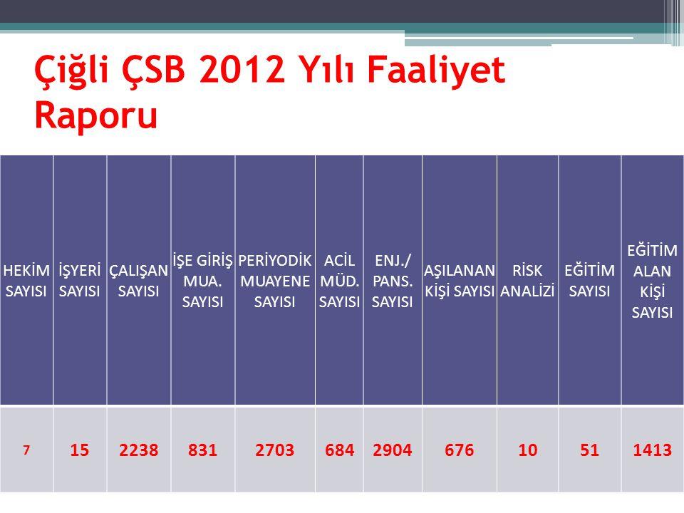 Çiğli ÇSB 2012 Yılı Faaliyet Raporu