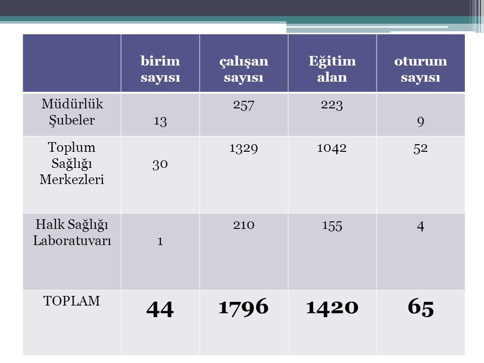 44 1796 1420 65 birim sayısı çalışan sayısı Eğitim alan oturum sayısı