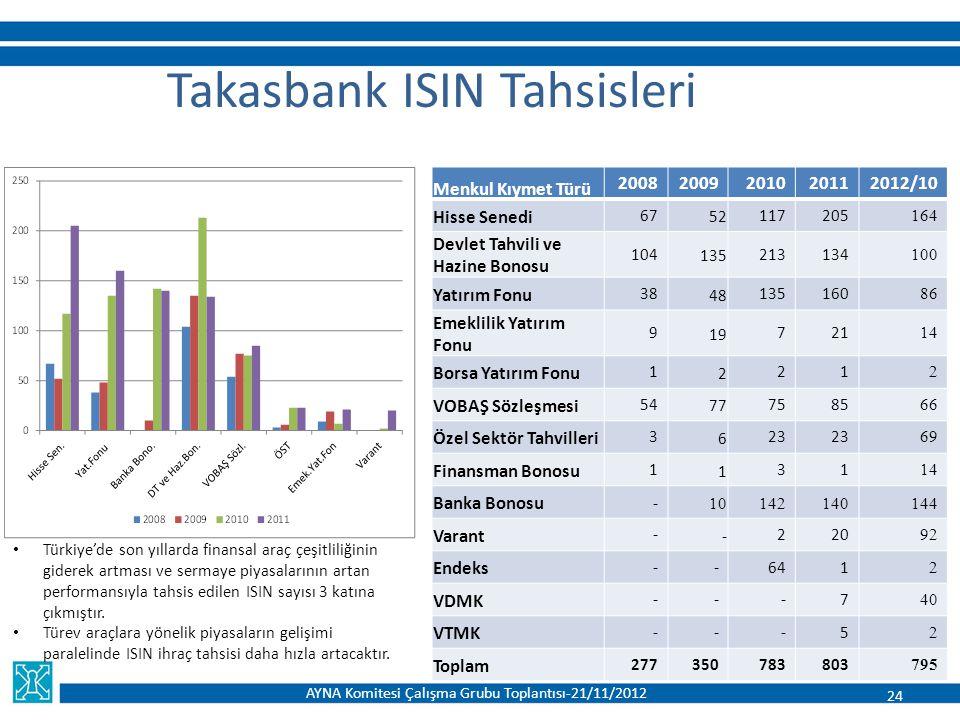 Takasbank ISIN Tahsisleri