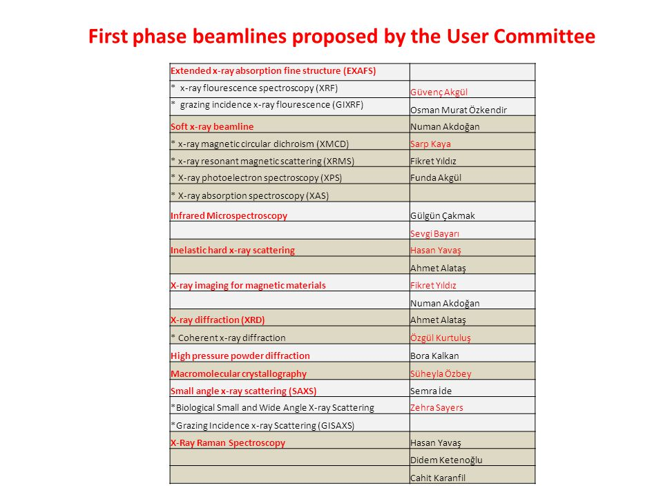 First phase beamlines proposed by the User Committee