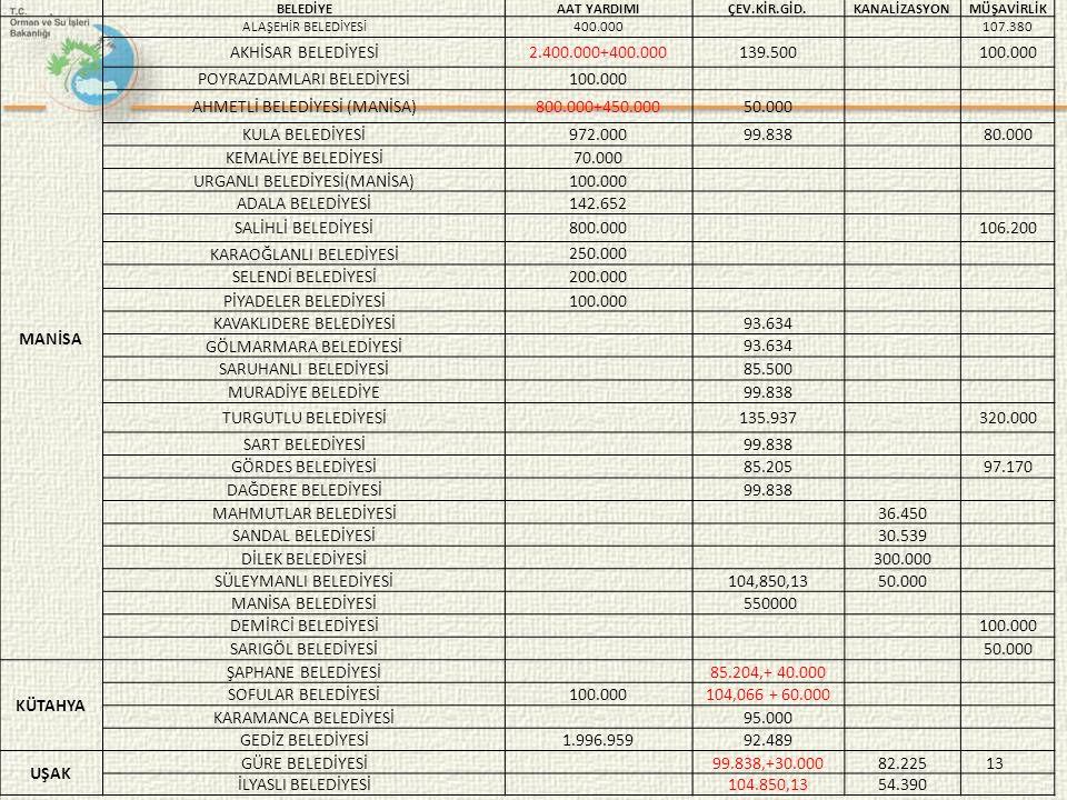 POYRAZDAMLARI BELEDİYESİ AHMETLİ BELEDİYESİ (MANİSA) 800.000+450.000
