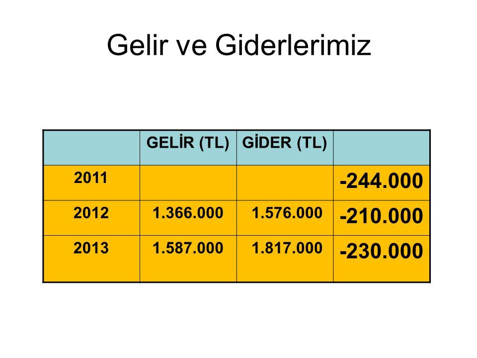 Gelir ve Giderlerimiz -244.000 -210.000 -230.000 GELİR (TL) GİDER (TL)