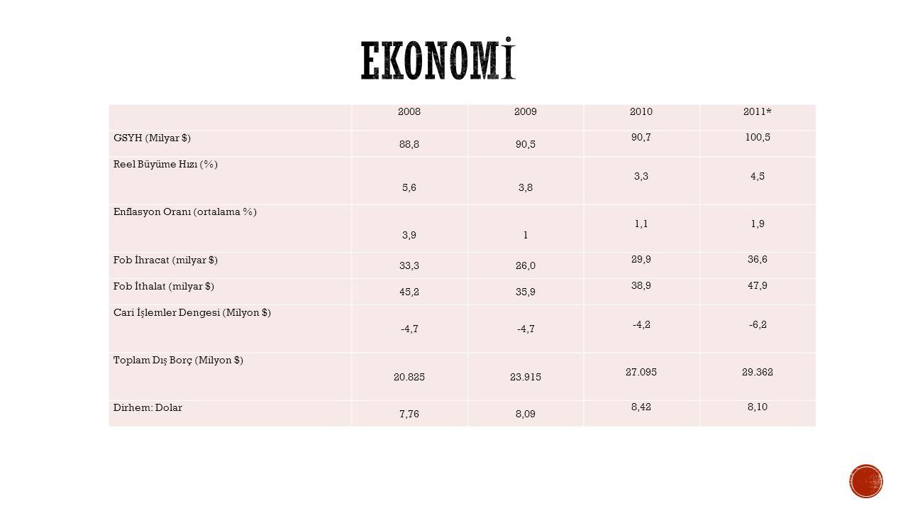ekonomİ 2008 2009 2010 2011* GSYH (Milyar $) 88,8 90,5 90,7 100,5