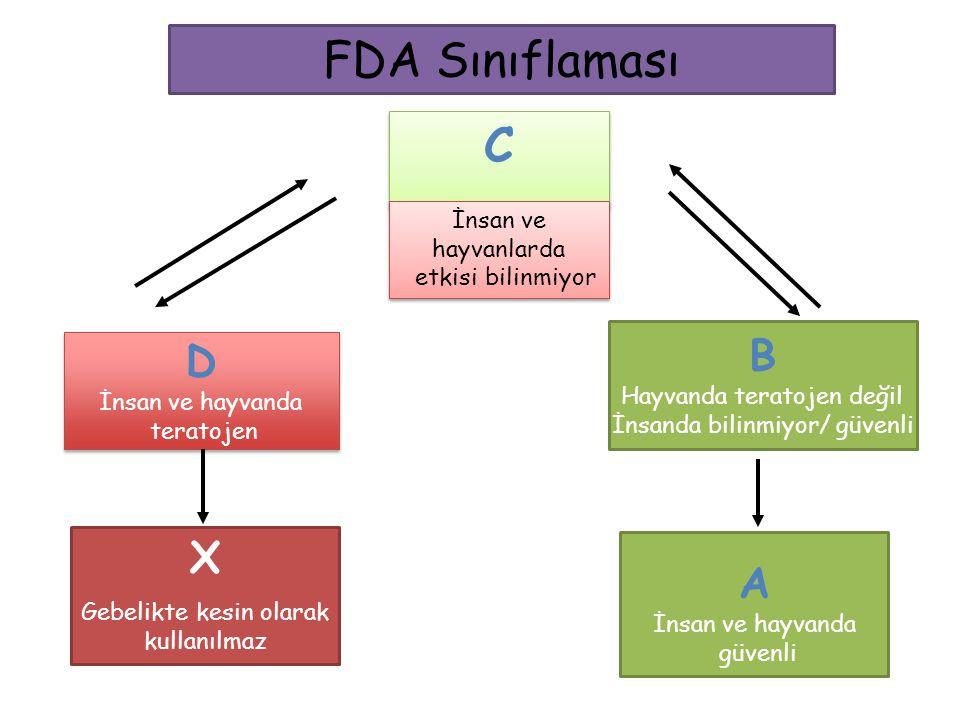 FDA Sınıflaması C B D X A İnsan ve hayvanlarda etkisi bilinmiyor