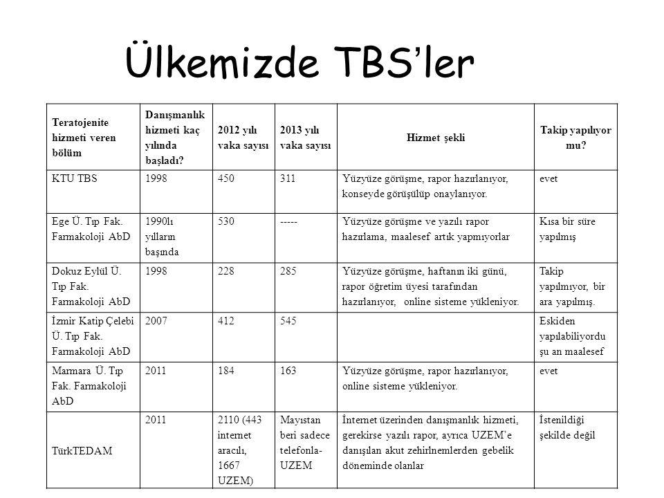 Ülkemizde TBS'ler Teratojenite hizmeti veren bölüm