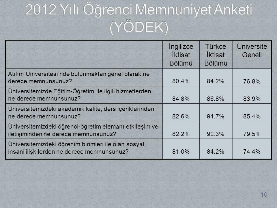 2012 Yılı Öğrenci Memnuniyet Anketi (YÖDEK)
