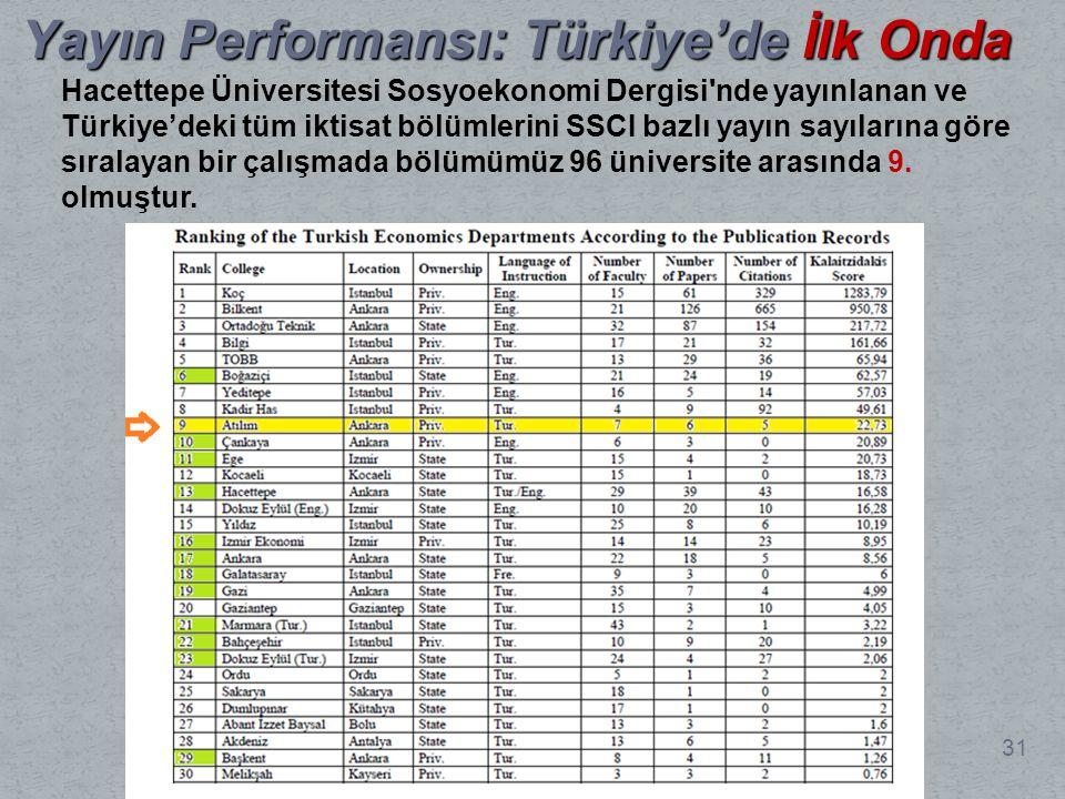 Yayın Performansı: Türkiye'de İlk Onda