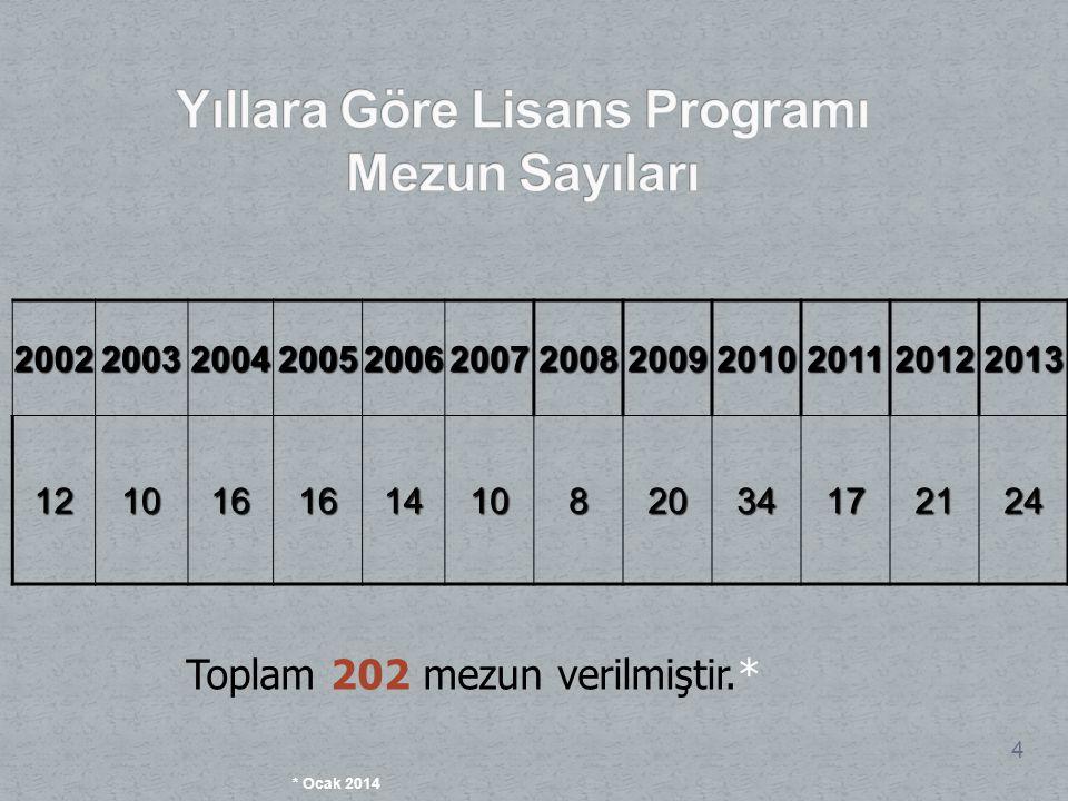 Yıllara Göre Lisans Programı Mezun Sayıları