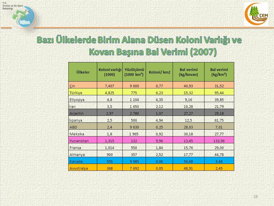 Bazı Ülkelerde Birim Alana Düsen Koloni Varlığı ve Kovan Başına Bal Verimi (2007)
