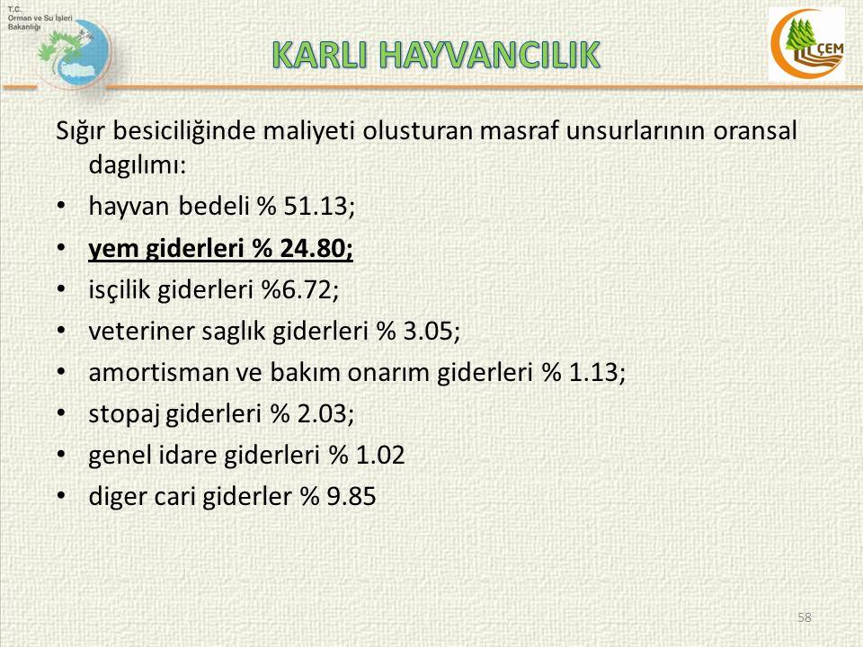 KARLI HAYVANCILIK Sığır besiciliğinde maliyeti olusturan masraf unsurlarının oransal dagılımı: hayvan bedeli % 51.13;