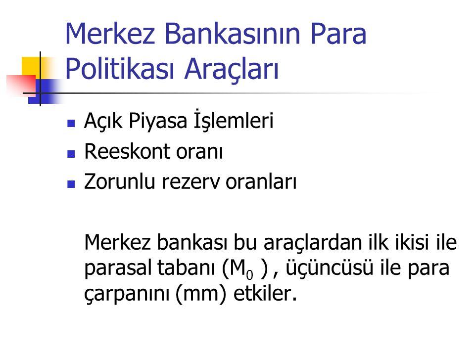 Merkez Bankasının Para Politikası Araçları
