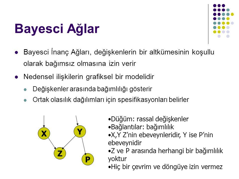 Bayesci Ağlar Bayesci İnanç Ağları, değişkenlerin bir altkümesinin koşullu olarak bağımsız olmasına izin verir.