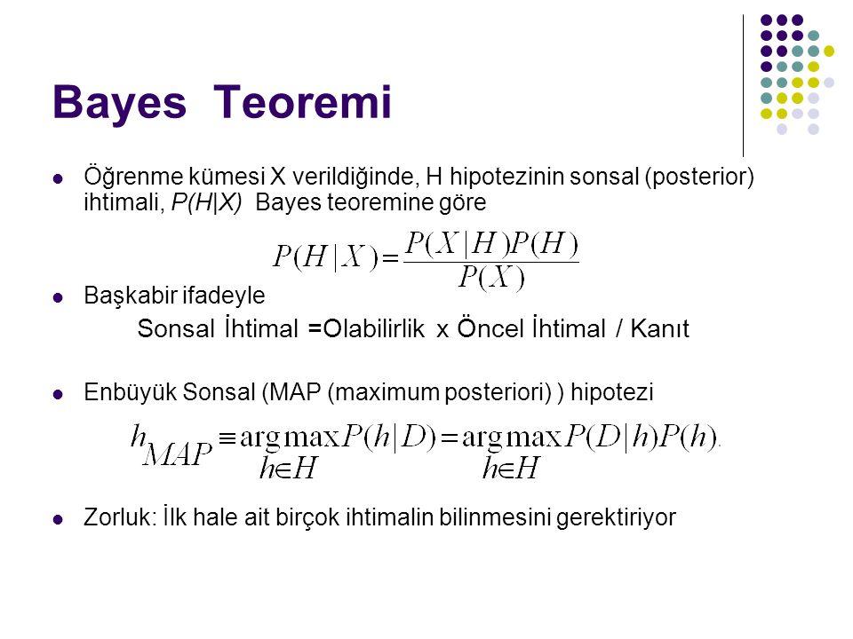 Bayes Teoremi Sonsal İhtimal =Olabilirlik x Öncel İhtimal / Kanıt