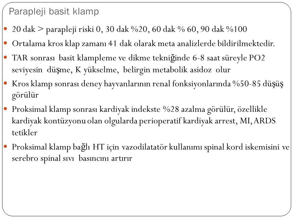 Parapleji basit klamp 20 dak > parapleji riski 0, 30 dak %20, 60 dak % 60, 90 dak %100.