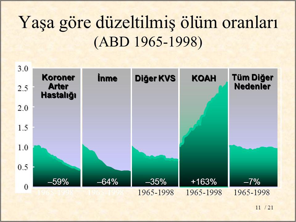 Yaşa göre düzeltilmiş ölüm oranları (ABD 1965-1998)