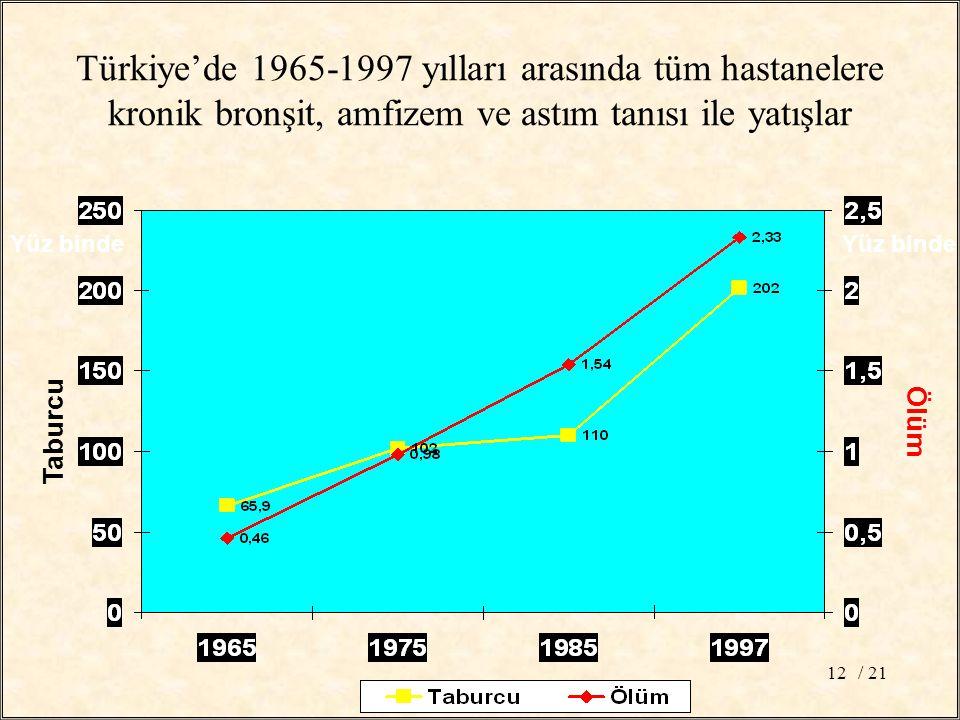 Türkiye'de 1965-1997 yılları arasında tüm hastanelere kronik bronşit, amfizem ve astım tanısı ile yatışlar