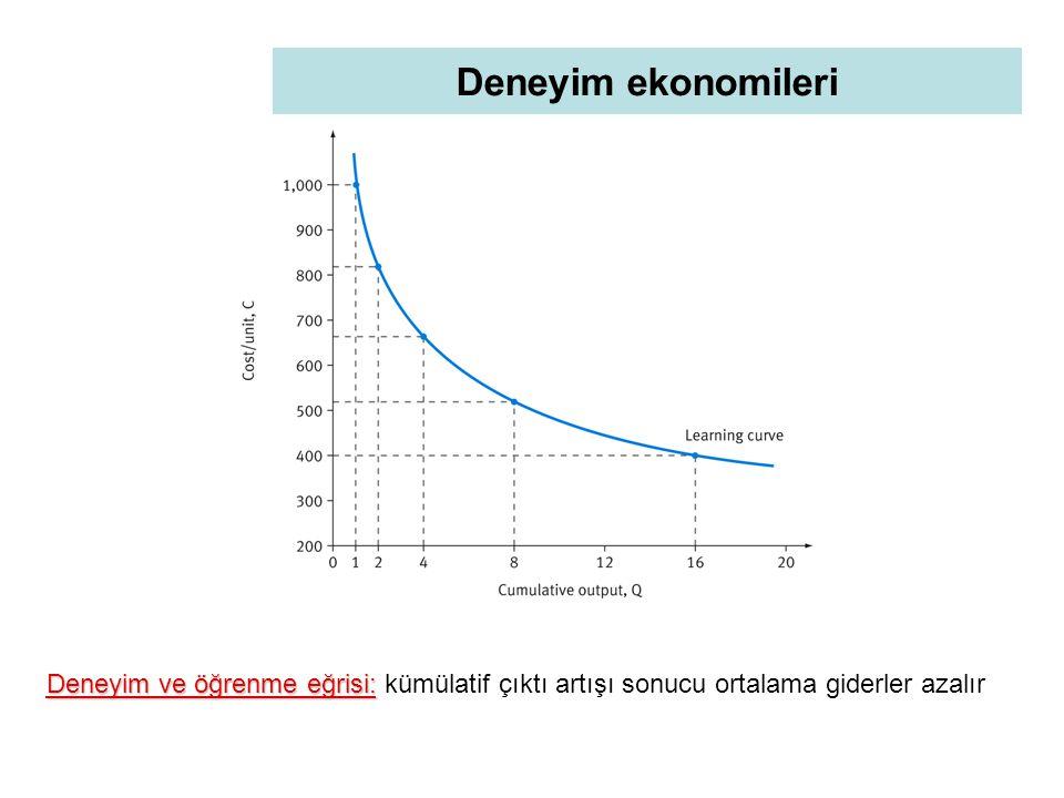 Deneyim ekonomileri Deneyim ve öğrenme eğrisi: kümülatif çıktı artışı sonucu ortalama giderler azalır.