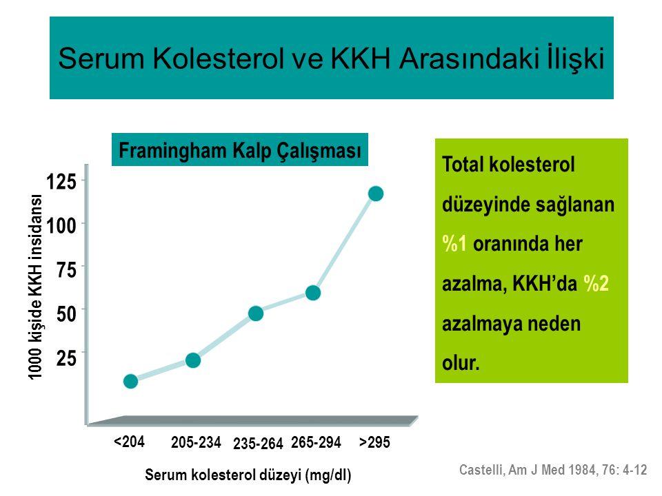 Serum Kolesterol ve KKH Arasındaki İlişki