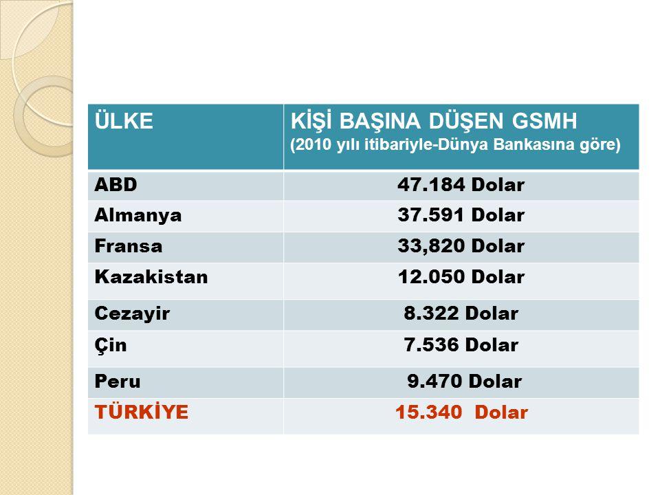 ÜLKE KİŞİ BAŞINA DÜŞEN GSMH ABD 47.184 Dolar Almanya 37.591 Dolar