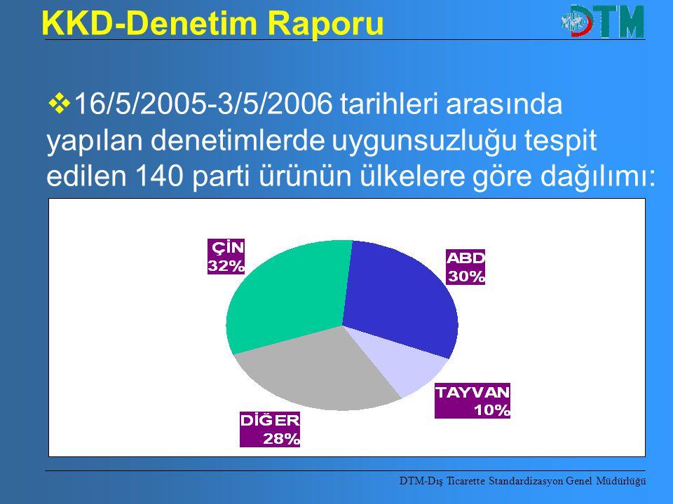KKD-Denetim Raporu 16/5/2005-3/5/2006 tarihleri arasında yapılan denetimlerde uygunsuzluğu tespit edilen 140 parti ürünün ülkelere göre dağılımı: