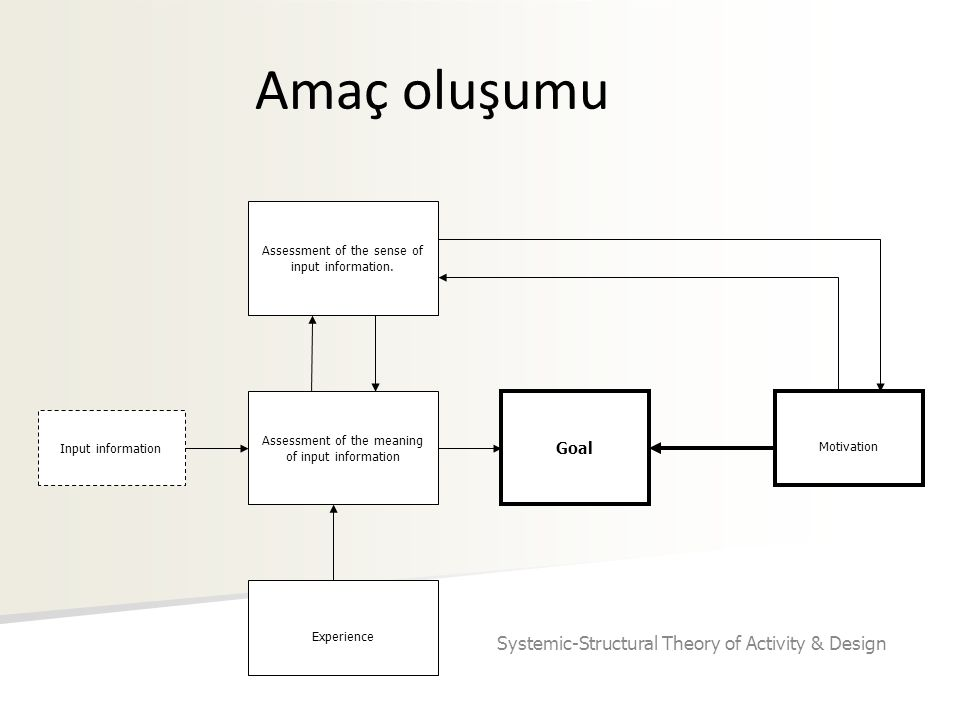 Amaç oluşumu Systemic-Structural Theory of Activity & Design Goal