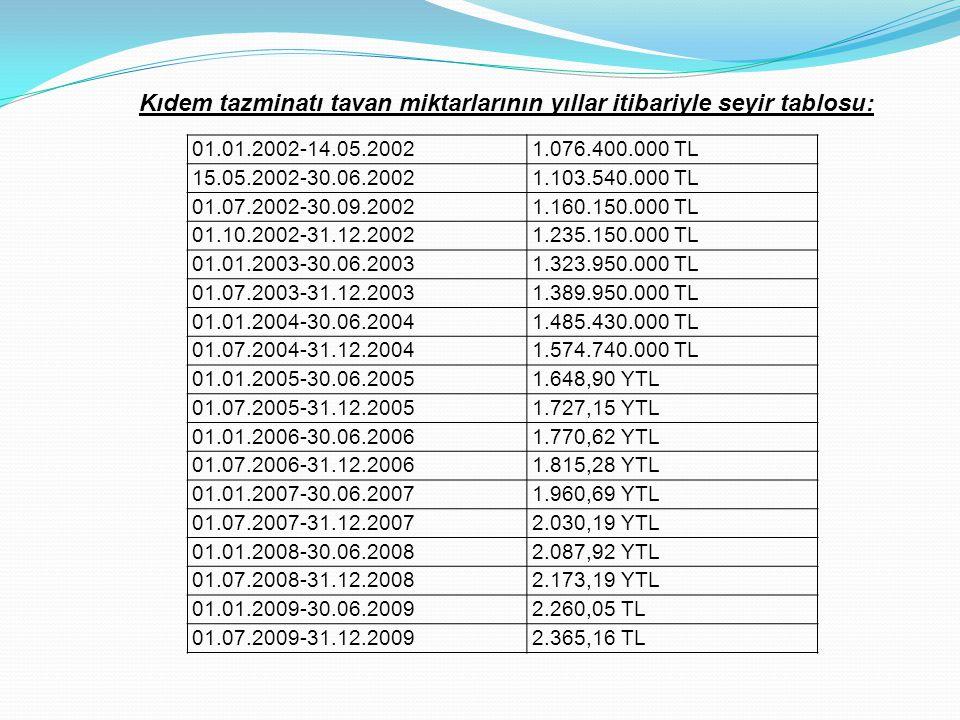 Kıdem tazminatı tavan miktarlarının yıllar itibariyle seyir tablosu: