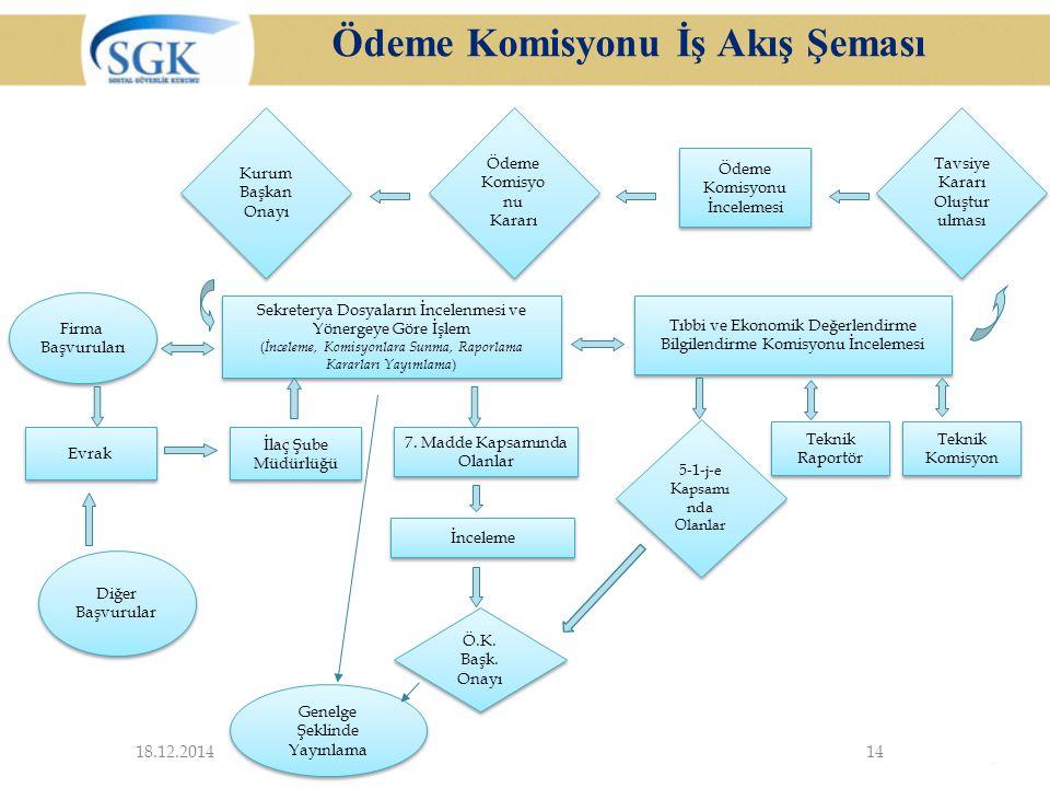 Ödeme Komisyonu İş Akış Şeması
