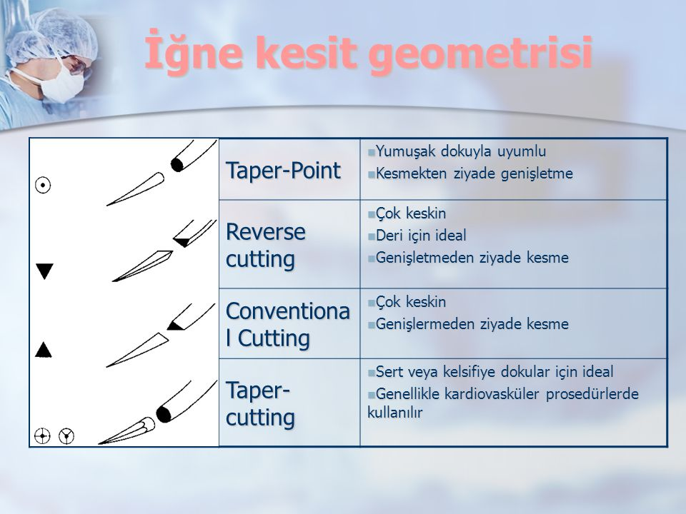 İğne kesit geometrisi Taper-Point Reverse cutting Conventional Cutting