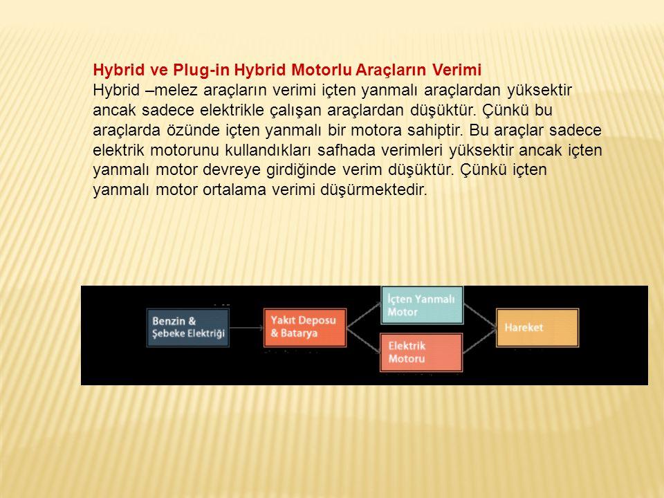 Hybrid ve Plug-in Hybrid Motorlu Araçların Verimi